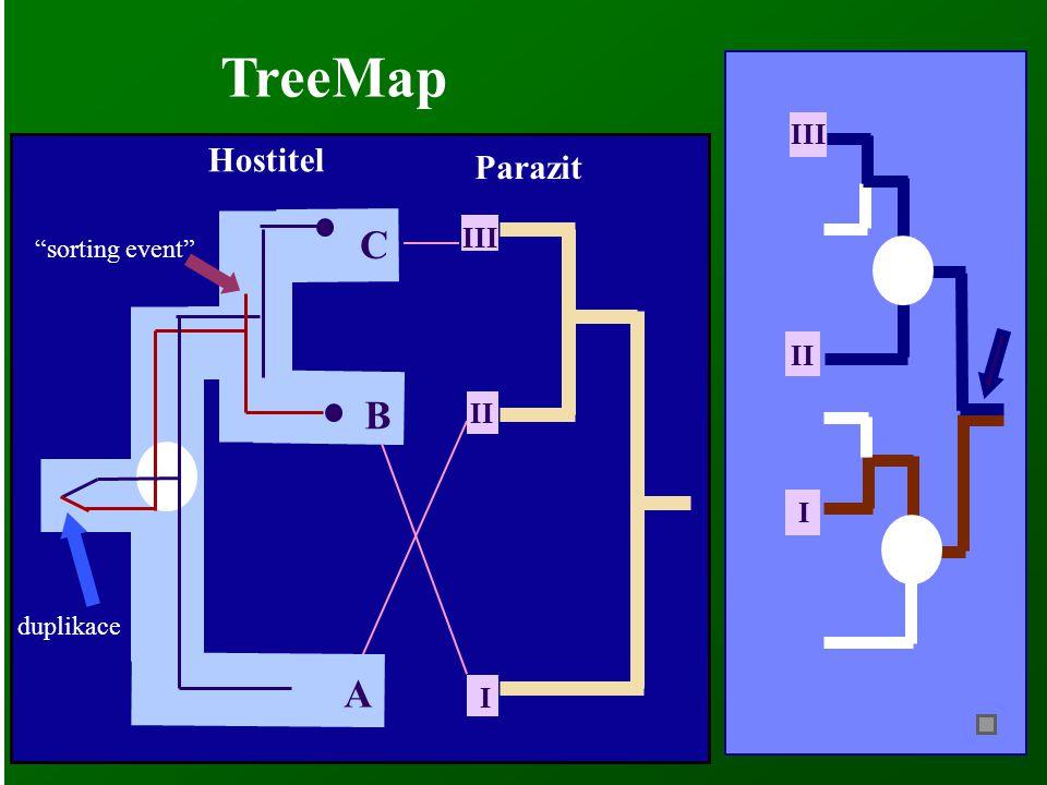 TreeMap C B A Hostitel Parazit III III II II I I sorting event