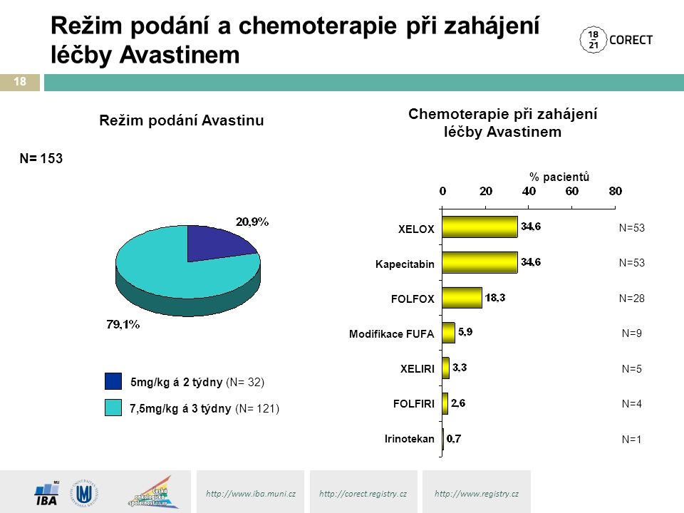 Režim podání a chemoterapie při zahájení léčby Avastinem