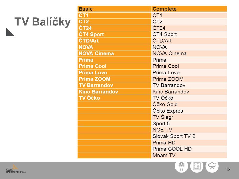 TV Balíčky Basic Complete ČT1 ČT2 ČT24 ČT4 Sport ČTD/Art NOVA