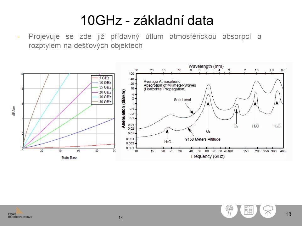 10GHz - základní data Projevuje se zde již přídavný útlum atmosférickou absorpcí a rozptylem na dešťových objektech.