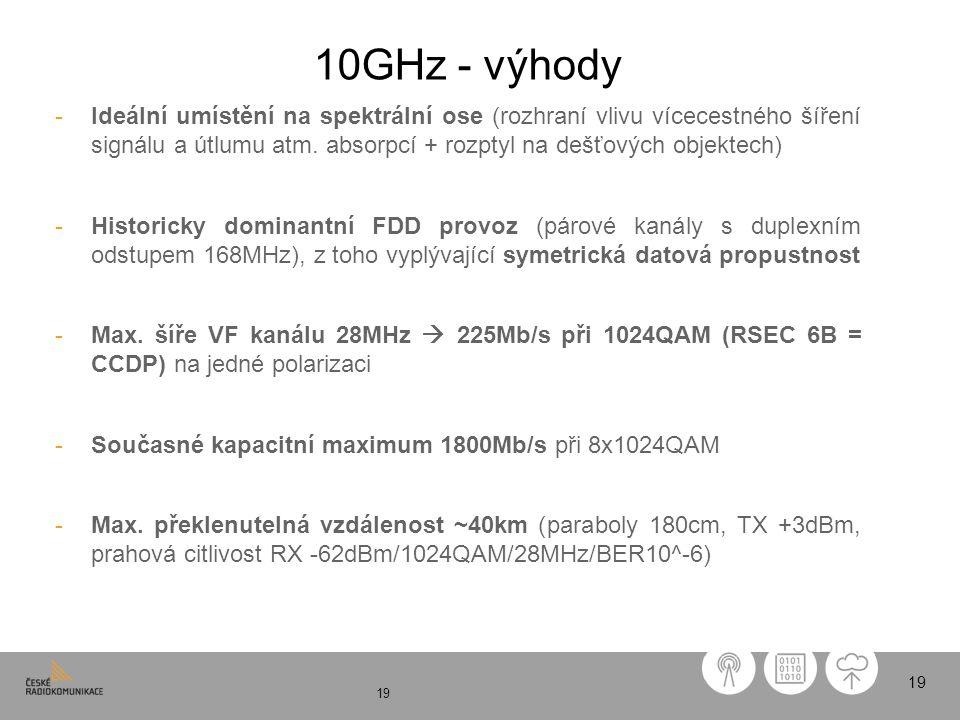 10GHz - výhody