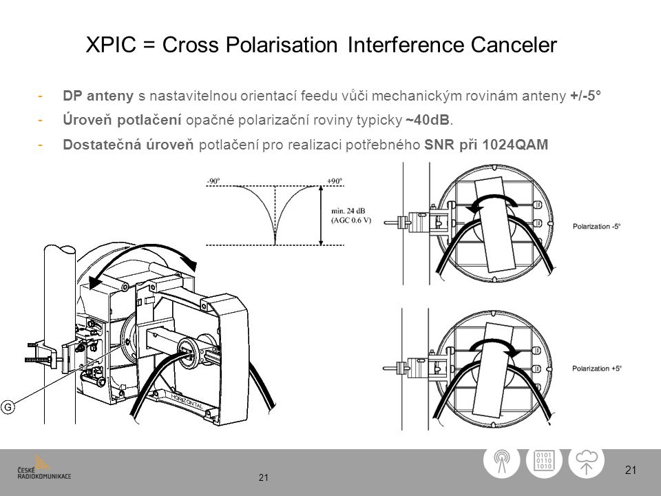XPIC = Cross Polarisation Interference Canceler