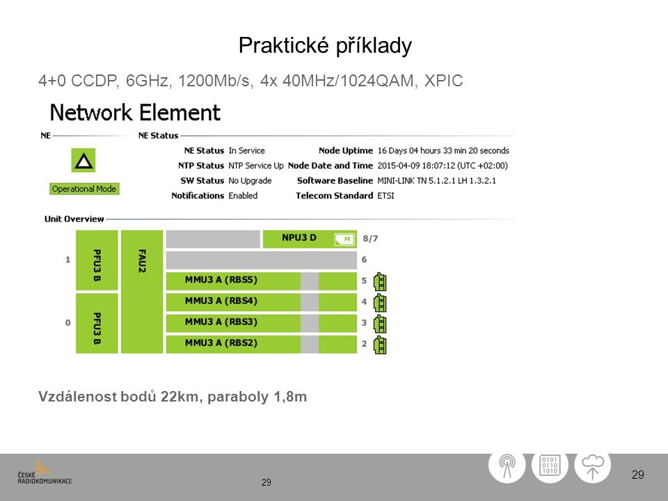 Praktické příklady 4+0 CCDP, 6GHz, 1200Mb/s, 4x 40MHz/1024QAM, XPIC