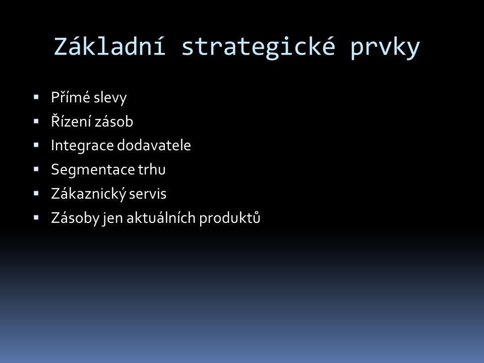 Základní strategické prvky