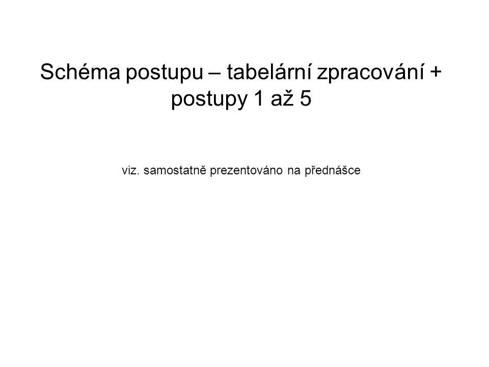 Schéma postupu – tabelární zpracování + postupy 1 až 5 viz