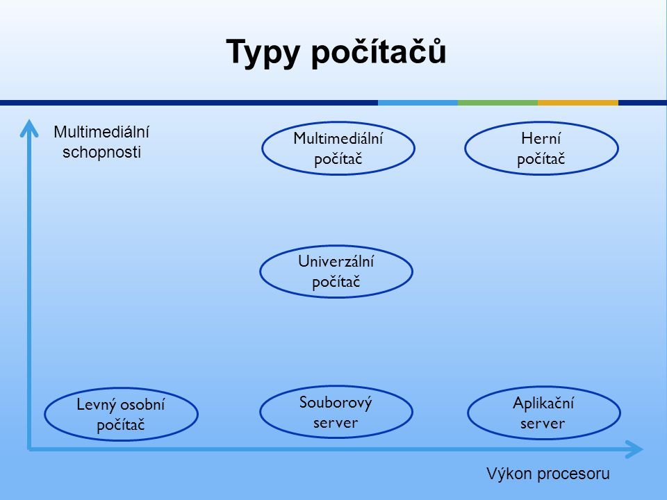 Typy počítačů Multimediální schopnosti Multimediální počítač