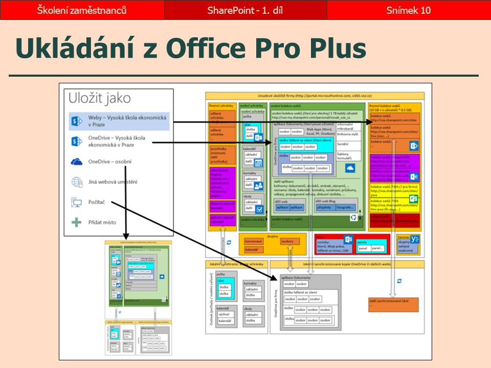 Ukládání z Office Pro Plus