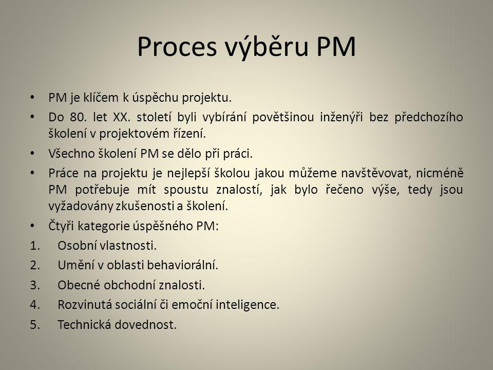 Proces výběru PM PM je klíčem k úspěchu projektu.