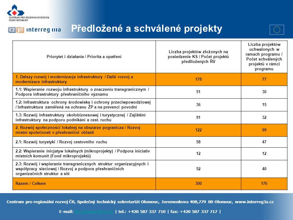 Předložené a schválené projekty