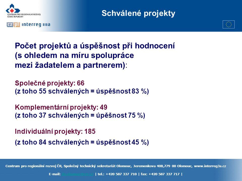 Počet projektů a úspěšnost při hodnocení (s ohledem na míru spolupráce