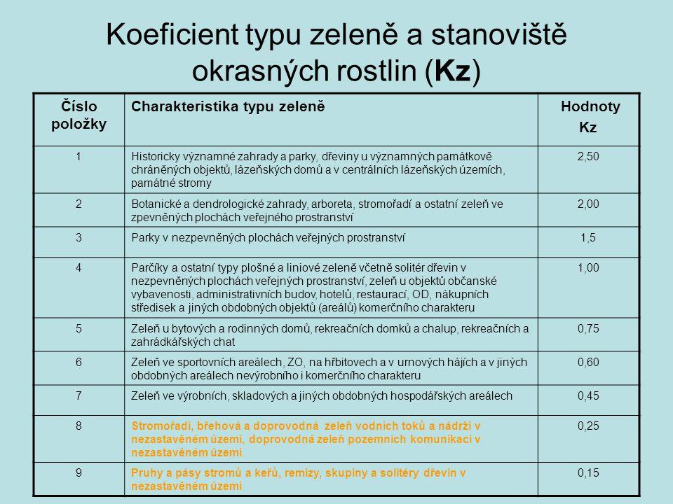 Koeficient typu zeleně a stanoviště okrasných rostlin (Kz)