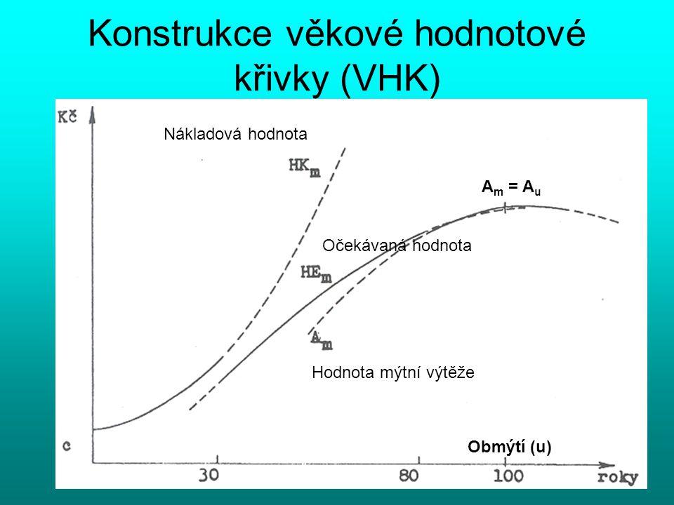 Konstrukce věkové hodnotové křivky (VHK)