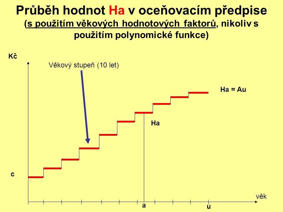 Průběh hodnot Ha v oceňovacím předpise (s použitím věkových hodnotových faktorů, nikoliv s použitím polynomické funkce)