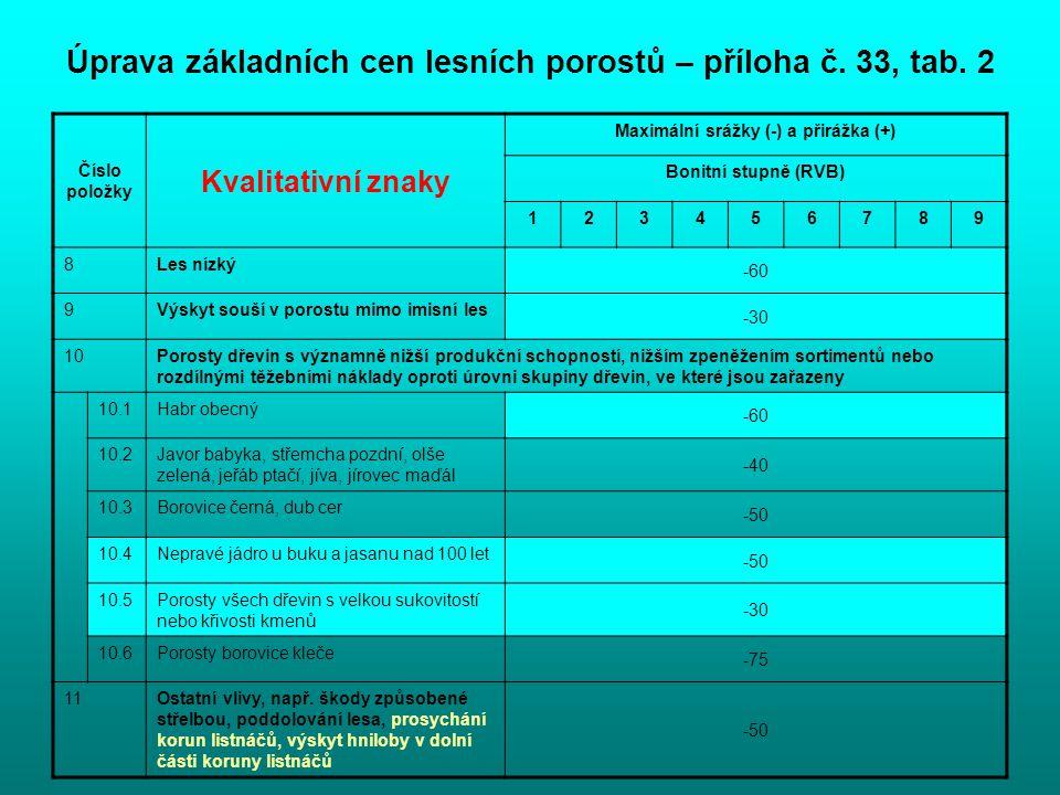 Úprava základních cen lesních porostů – příloha č. 33, tab. 2