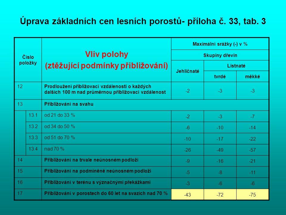 Úprava základních cen lesních porostů- příloha č. 33, tab. 3