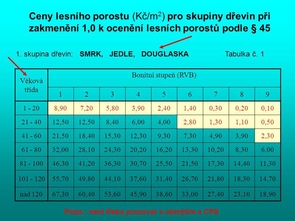 Ceny lesního porostu (Kč/m2) pro skupiny dřevin při zakmenění 1,0 k ocenění lesních porostů podle § 45