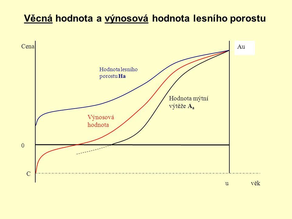 Věcná hodnota a výnosová hodnota lesního porostu