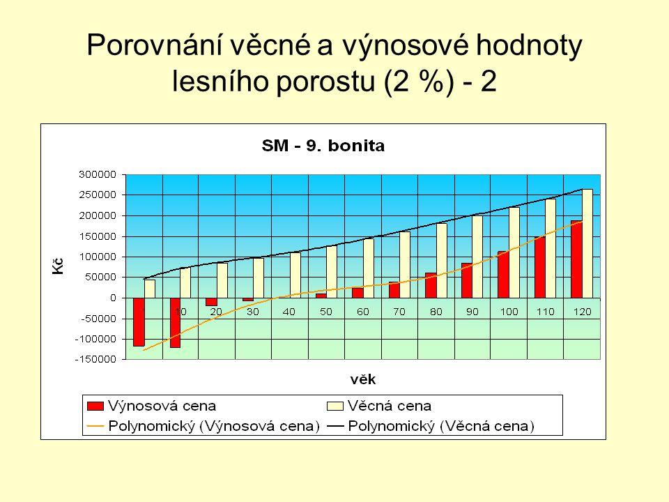 Porovnání věcné a výnosové hodnoty lesního porostu (2 %) - 2