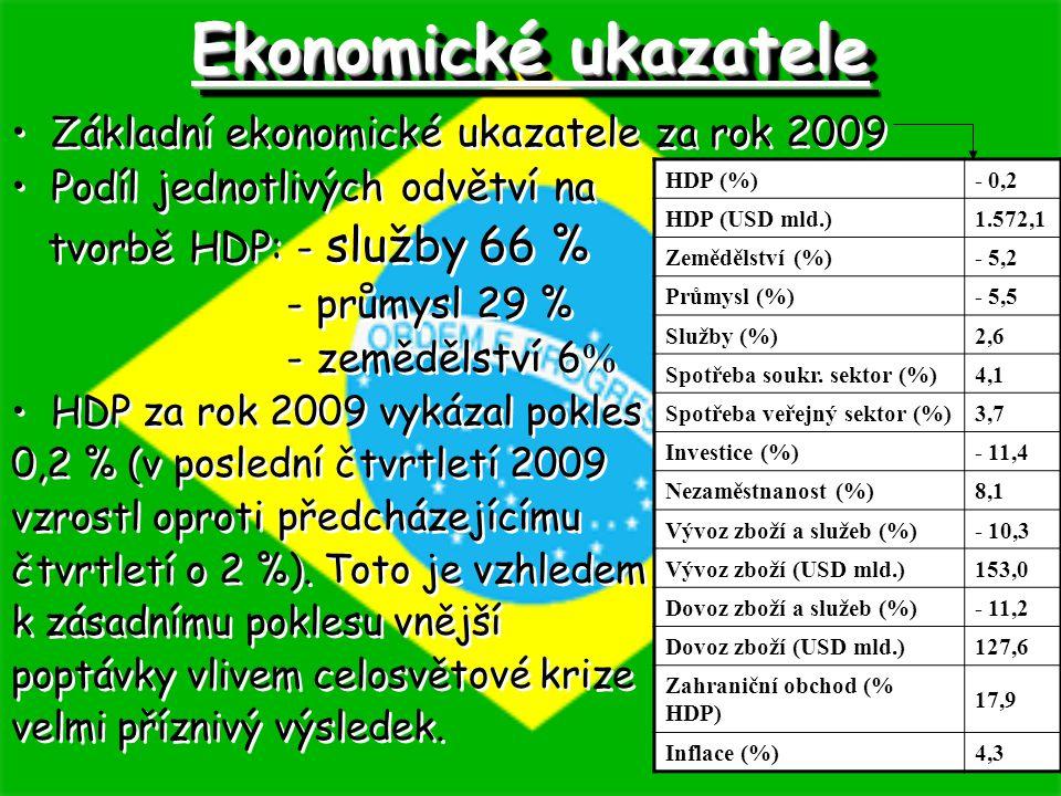 Ekonomické ukazatele Základní ekonomické ukazatele za rok 2009