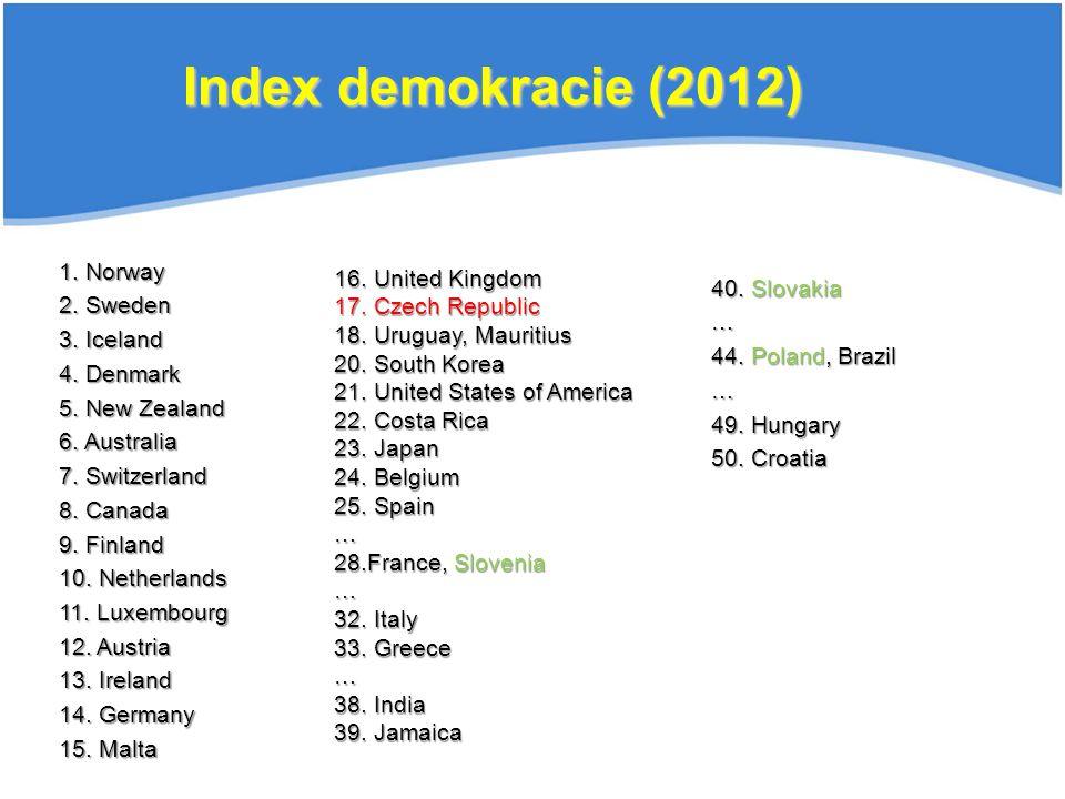Index demokracie (2012) 1. Norway 16. United Kingdom 2. Sweden