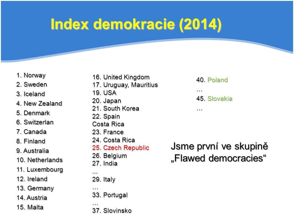"""Index demokracie (2014) Jsme první ve skupině """"Flawed democracies"""