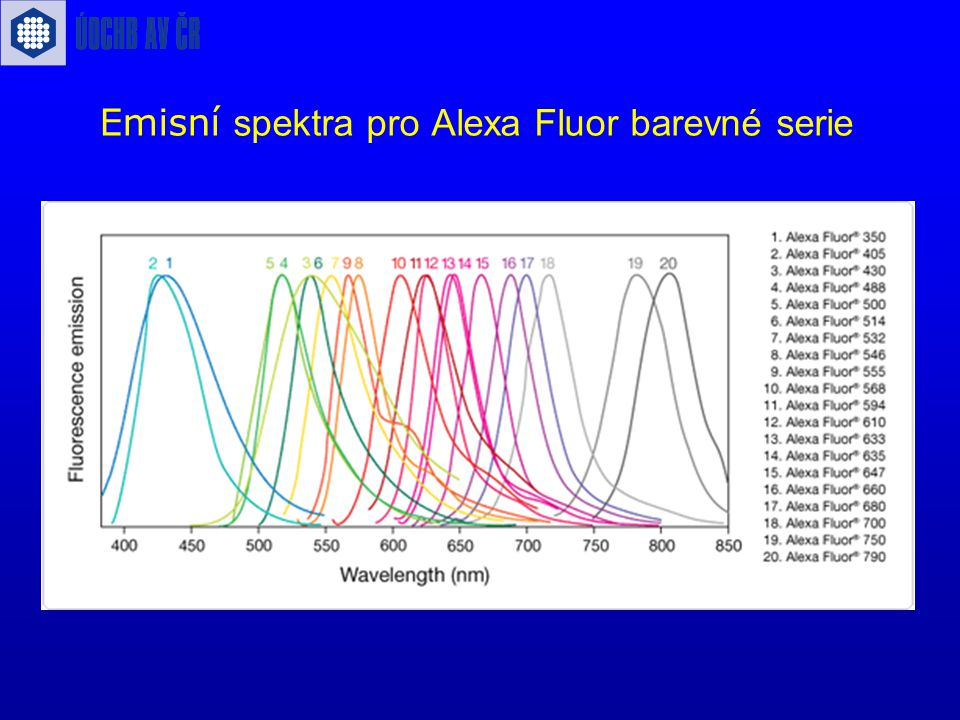 Emisní spektra pro Alexa Fluor barevné serie