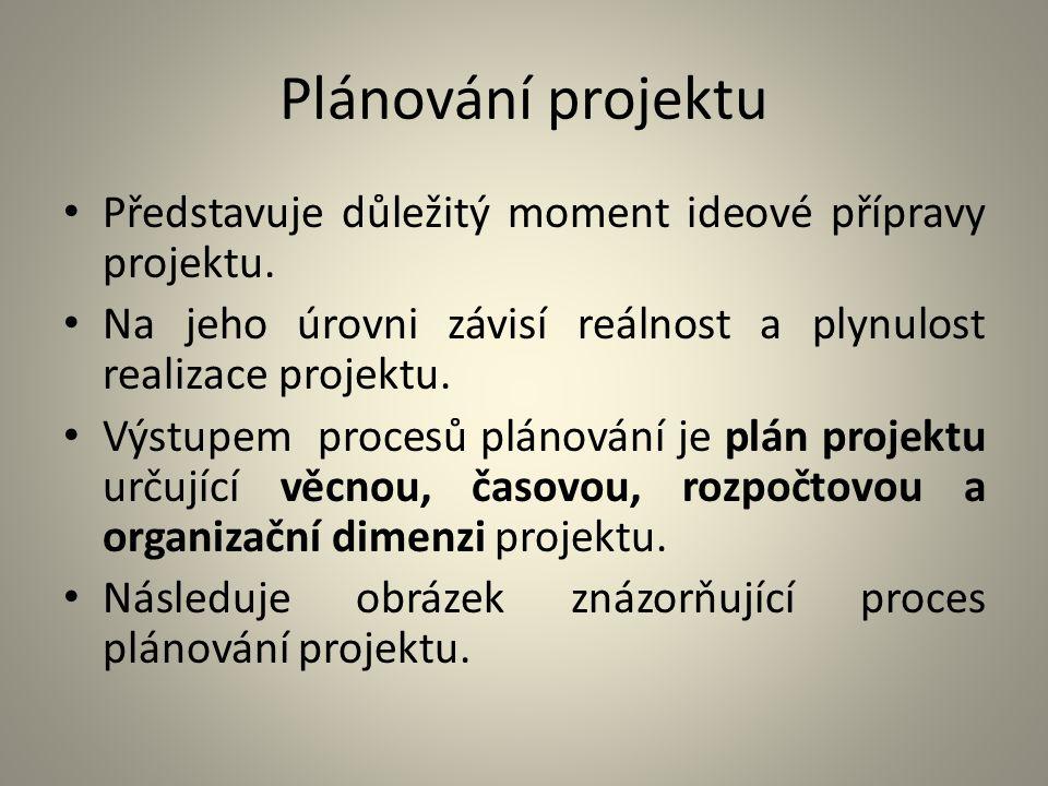 Plánování projektu Představuje důležitý moment ideové přípravy projektu. Na jeho úrovni závisí reálnost a plynulost realizace projektu.