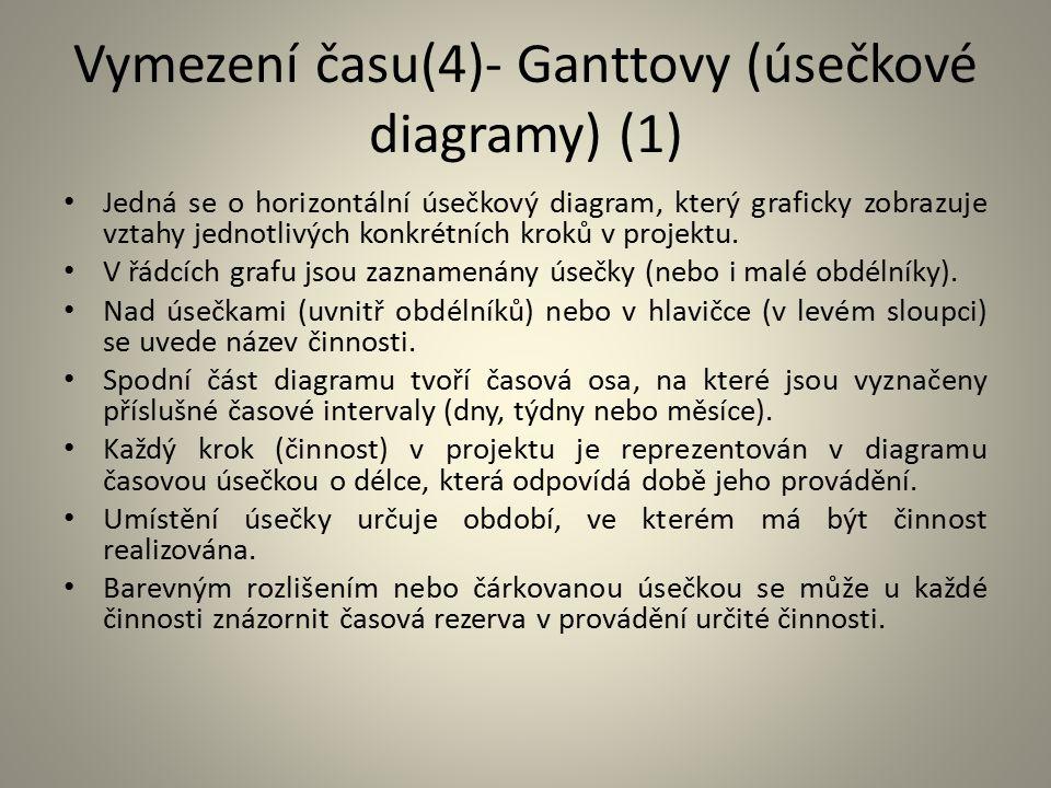 Vymezení času(4)- Ganttovy (úsečkové diagramy) (1)