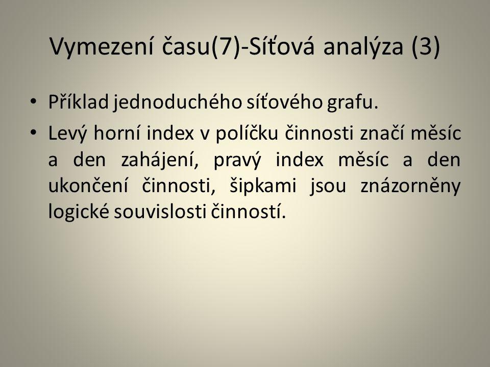 Vymezení času(7)-Síťová analýza (3)