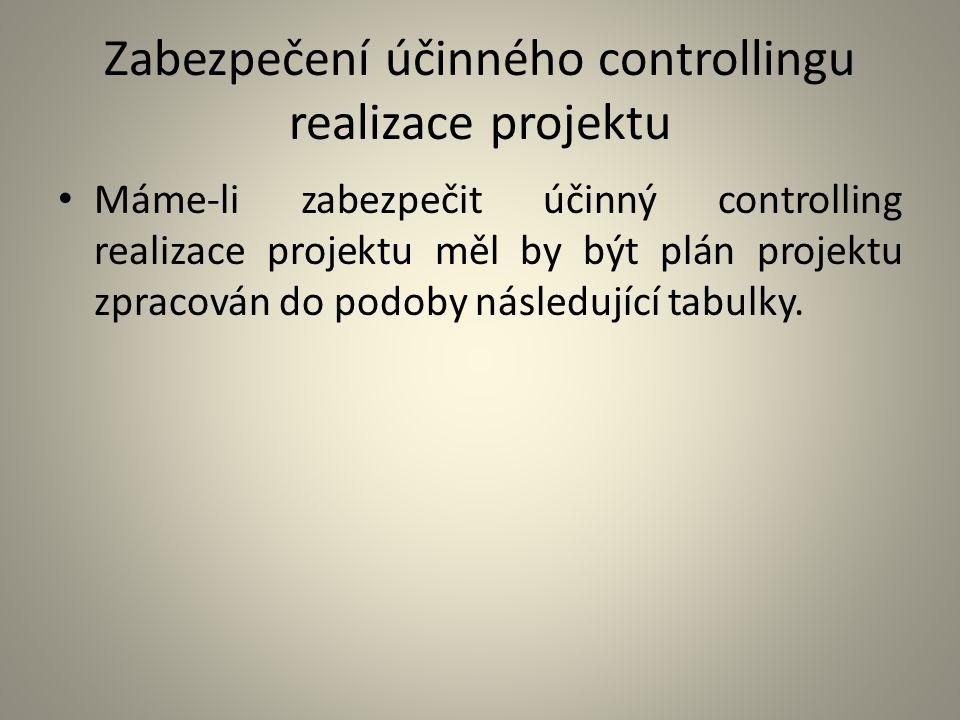 Zabezpečení účinného controllingu realizace projektu