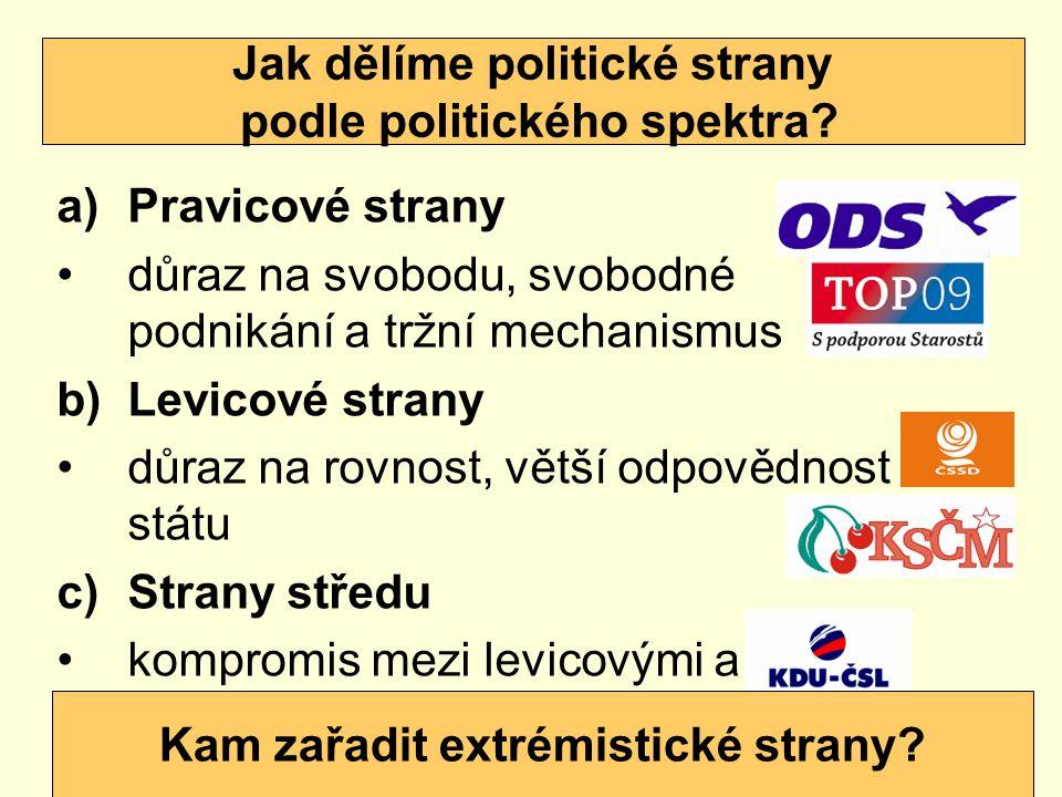 Jak dělíme politické strany podle politického spektra