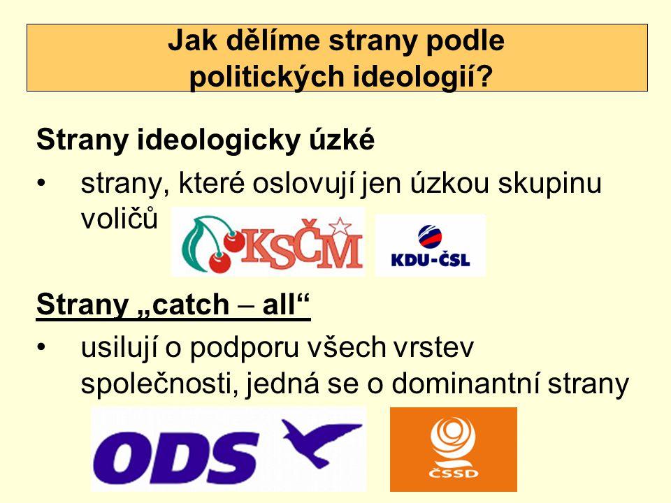 Jak dělíme strany podle politických ideologií