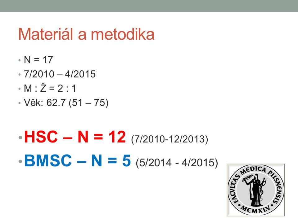 Materiál a metodika HSC – N = 12 (7/2010-12/2013)
