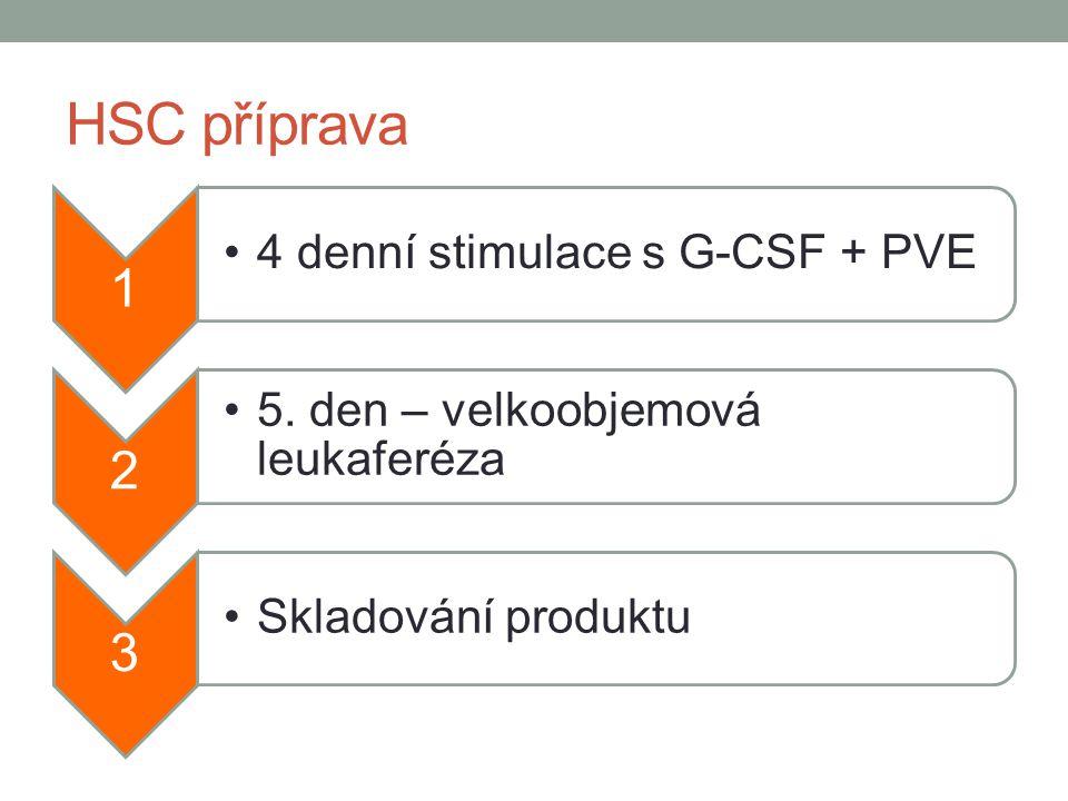 HSC příprava 1 2 3 4 denní stimulace s G-CSF + PVE