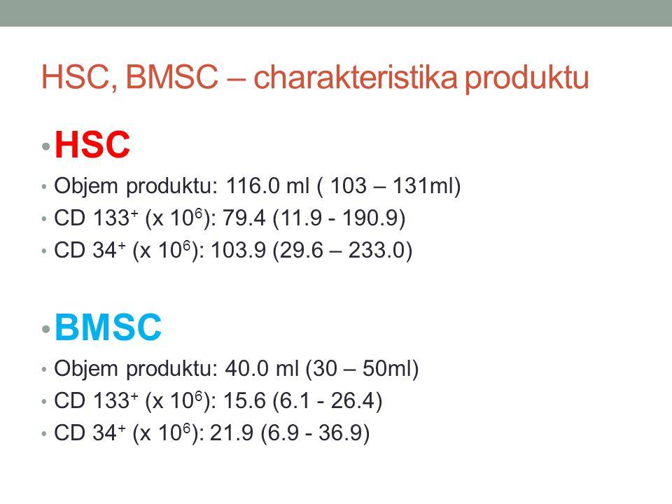 HSC, BMSC – charakteristika produktu