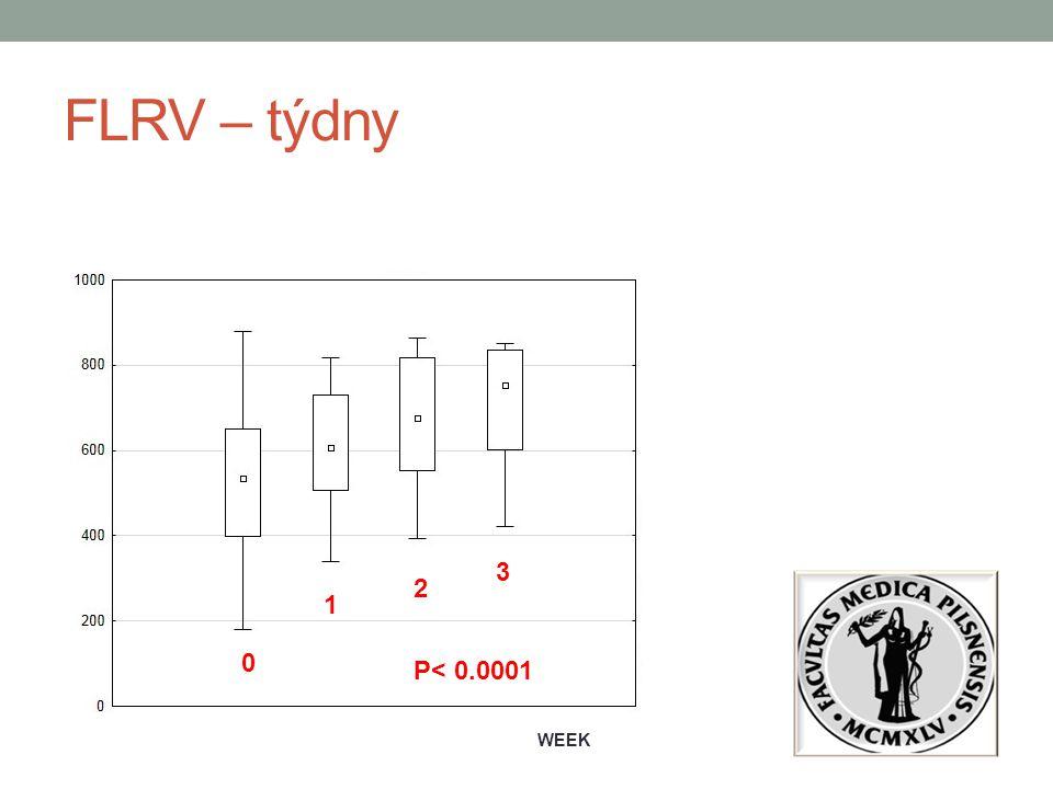 FLRV – týdny 3 2 1 P< 0.0001 WEEK
