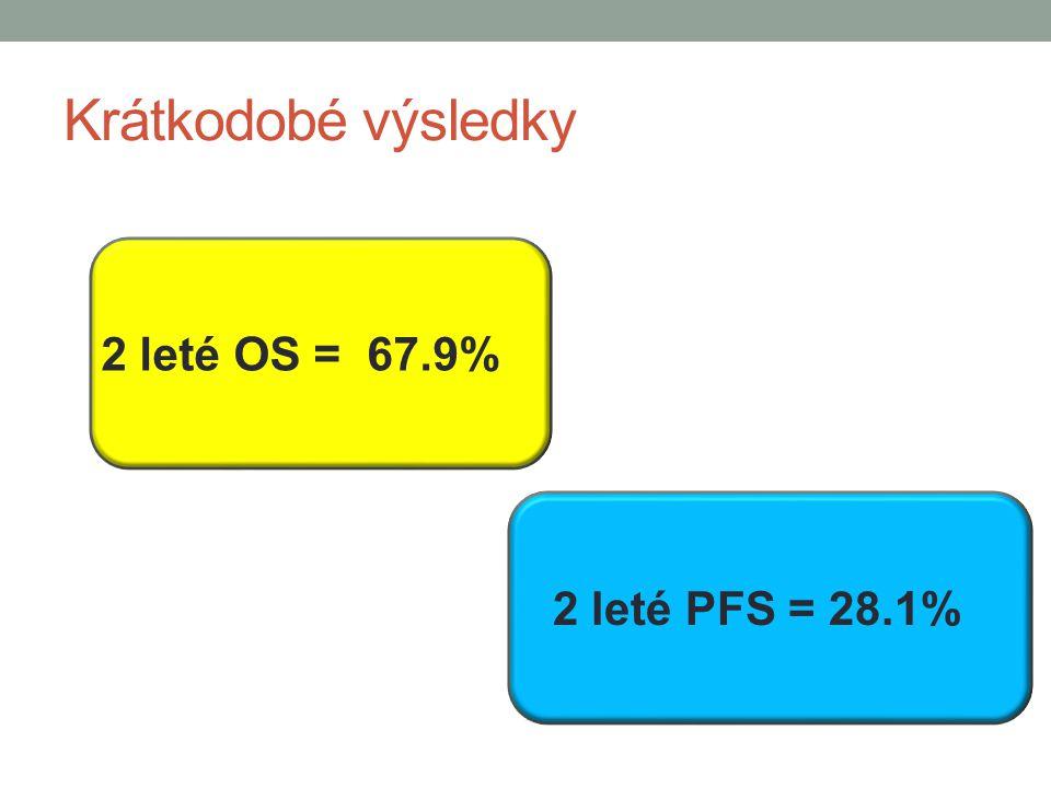 Krátkodobé výsledky 2 leté OS = 67.9% 2 leté PFS = 28.1%