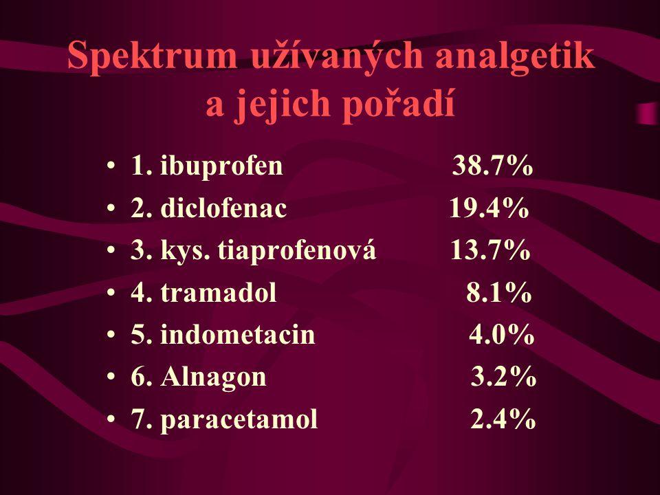 Spektrum užívaných analgetik a jejich pořadí