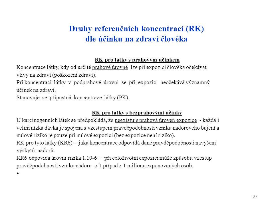 Druhy referenčních koncentrací (RK) dle účinku na zdraví člověka