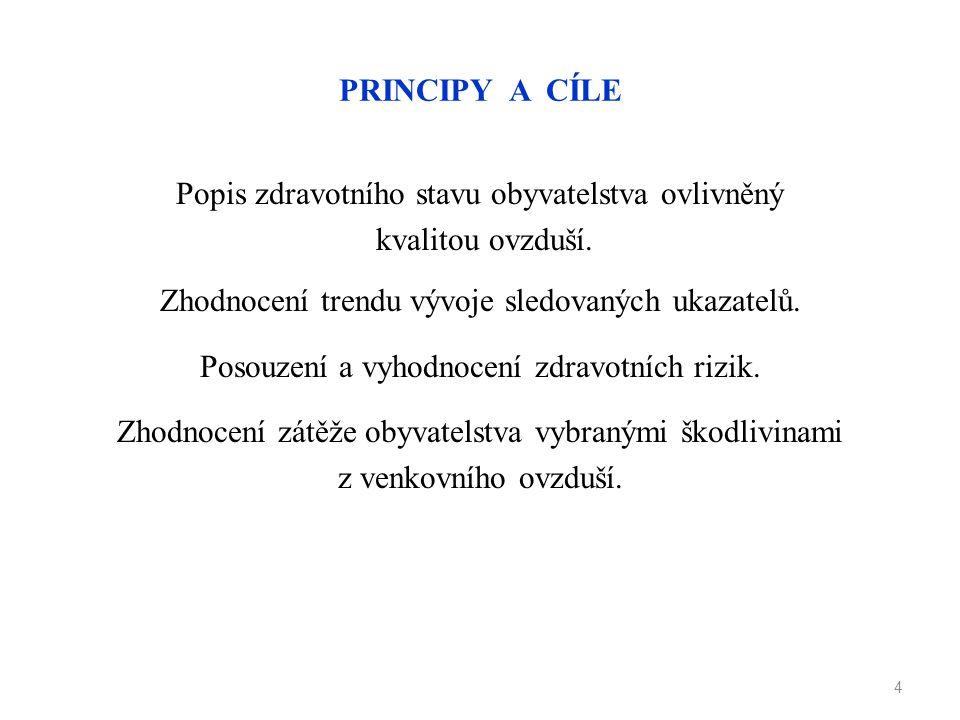PRINCIPY A CÍLE