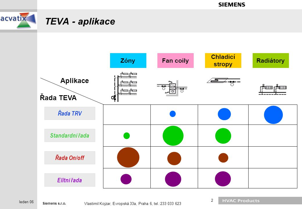 TEVA - aplikace Aplikace Řada TEVA Standardní řada Řada On/off