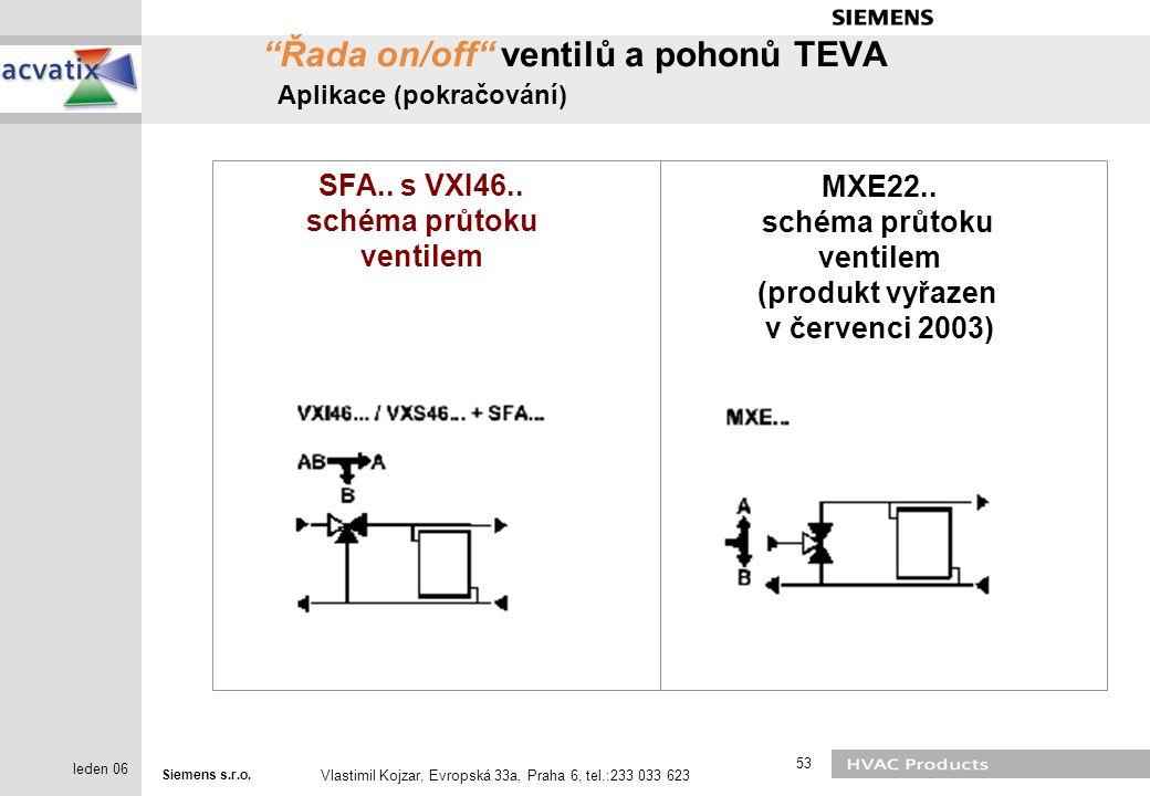 Řada on/off ventilů a pohonů TEVA Aplikace (pokračování)
