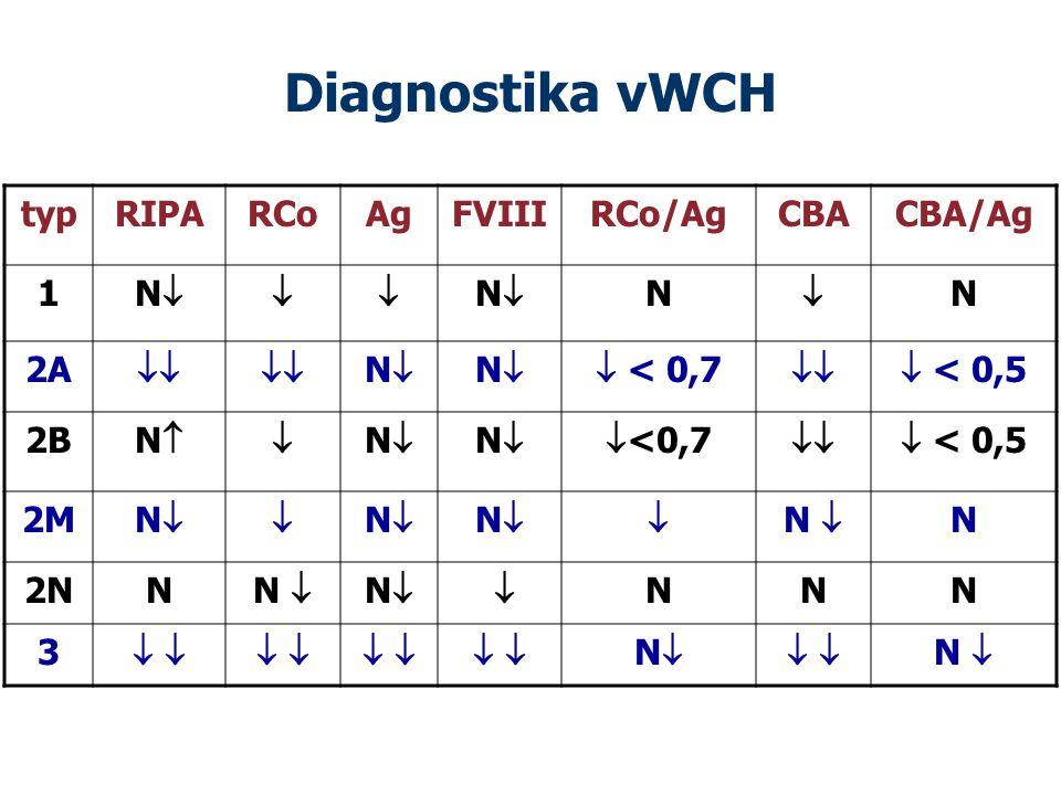Diagnostika vWCH typ RIPA RCo Ag FVIII RCo/Ag CBA CBA/Ag 1 N  N 2A