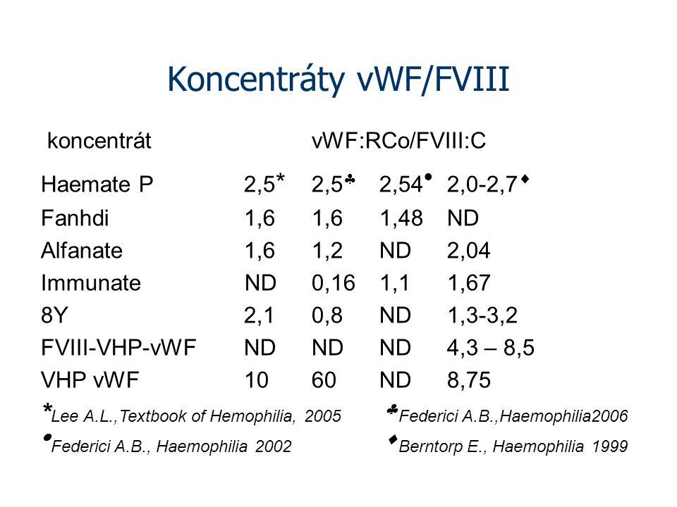 Koncentráty vWF/FVIII