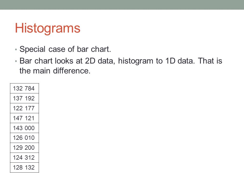 Histograms Special case of bar chart.