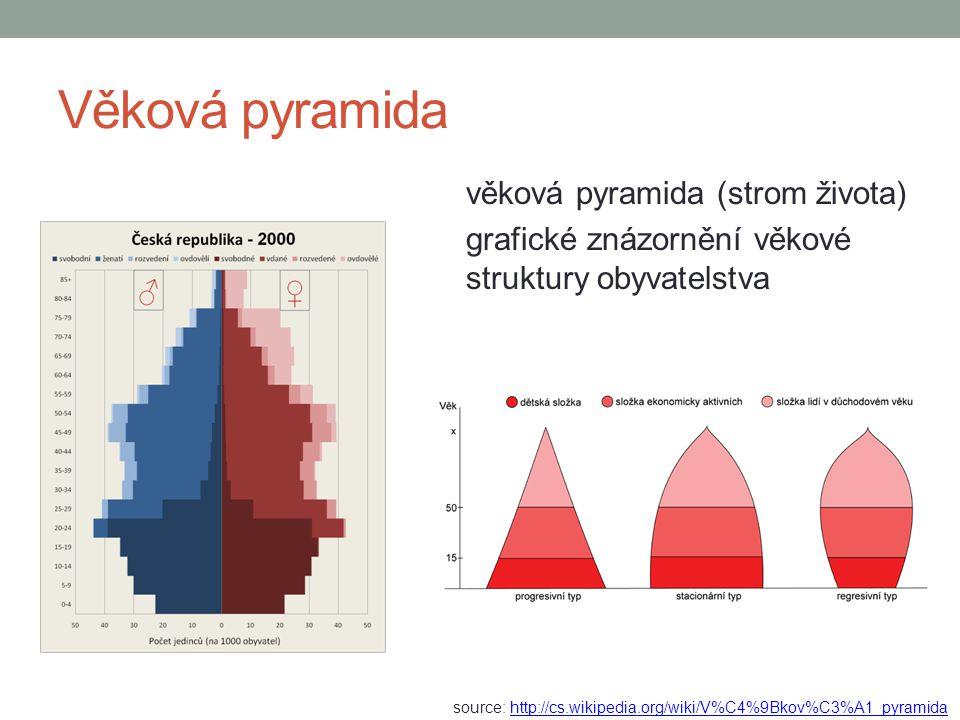Věková pyramida věková pyramida (strom života) grafické znázornění věkové struktury obyvatelstva