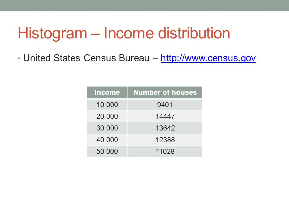 Histogram – Income distribution