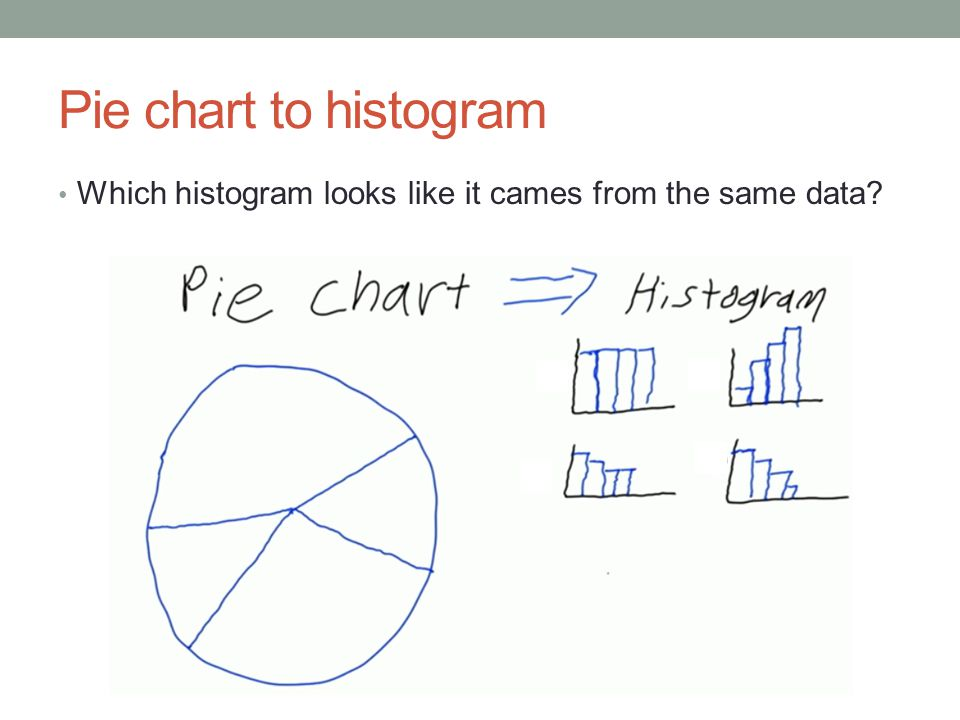 Pie chart to histogram Which histogram looks like it cames from the same data