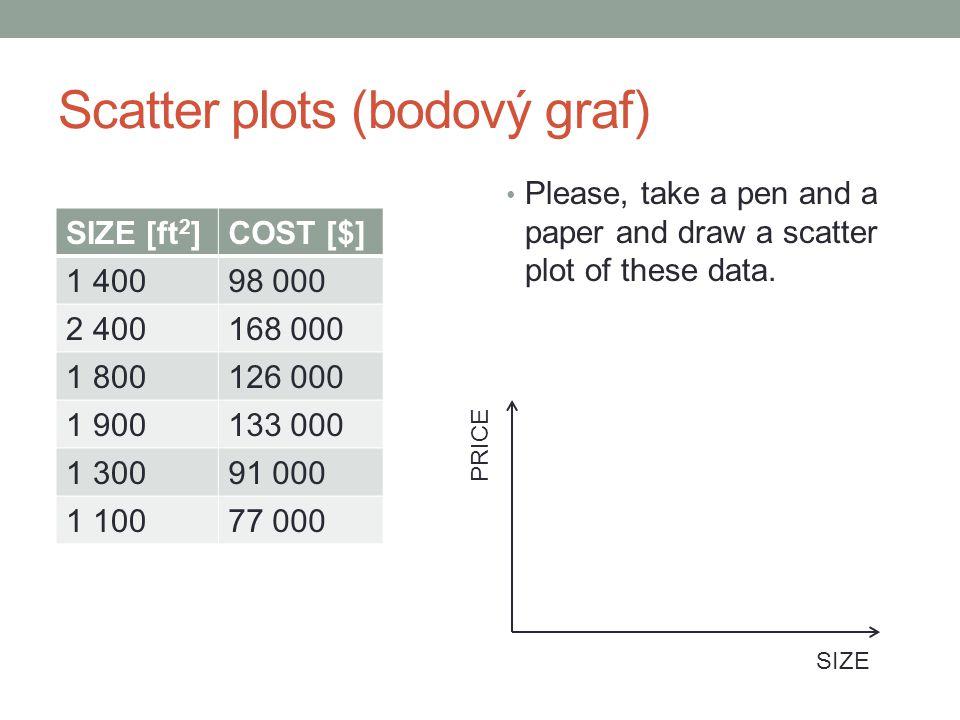 Scatter plots (bodový graf)