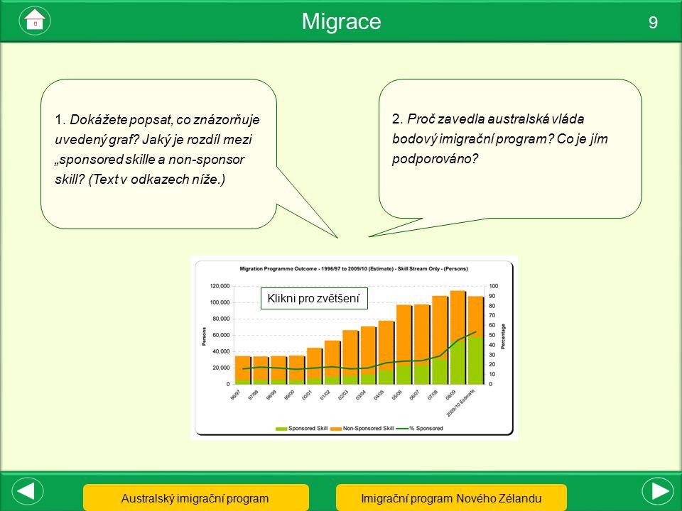 """Migrace 9. 1. Dokážete popsat, co znázorňuje uvedený graf Jaký je rozdíl mezi """"sponsored skille a non-sponsor skill (Text v odkazech níže.)"""